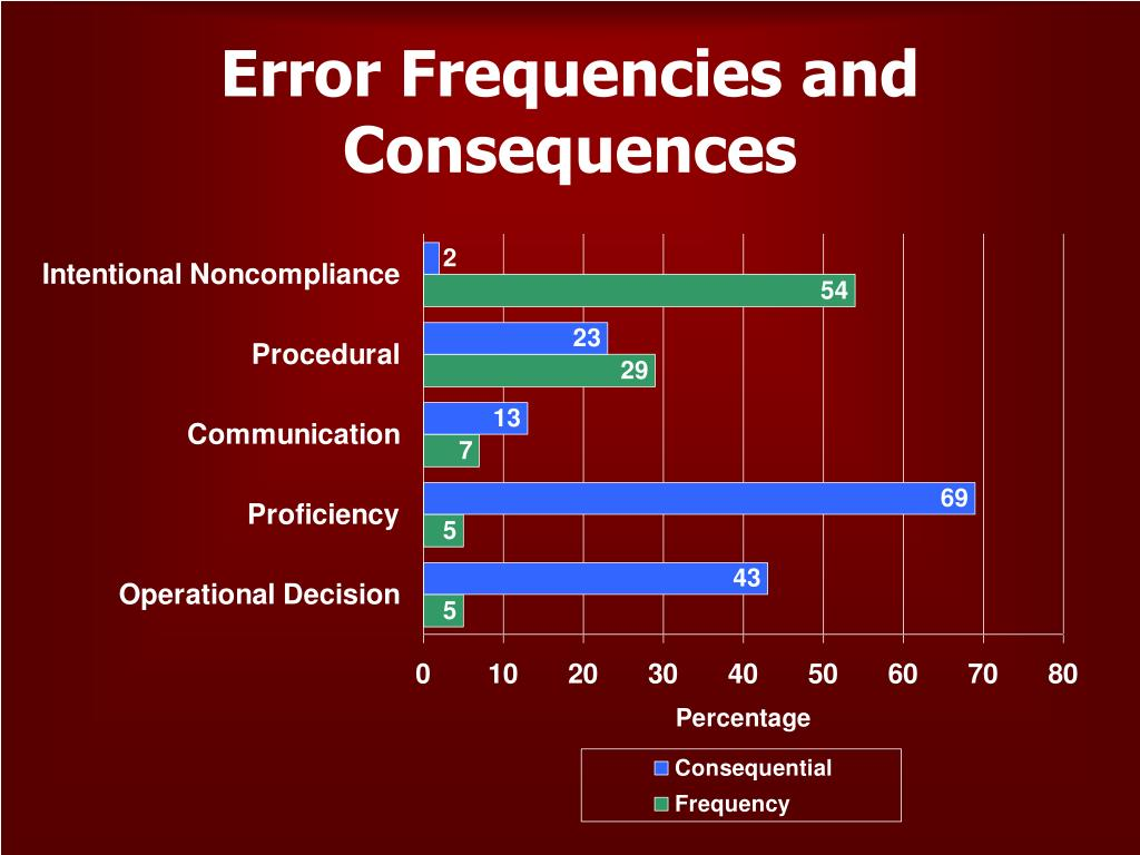 Error Frequencies and Consequences