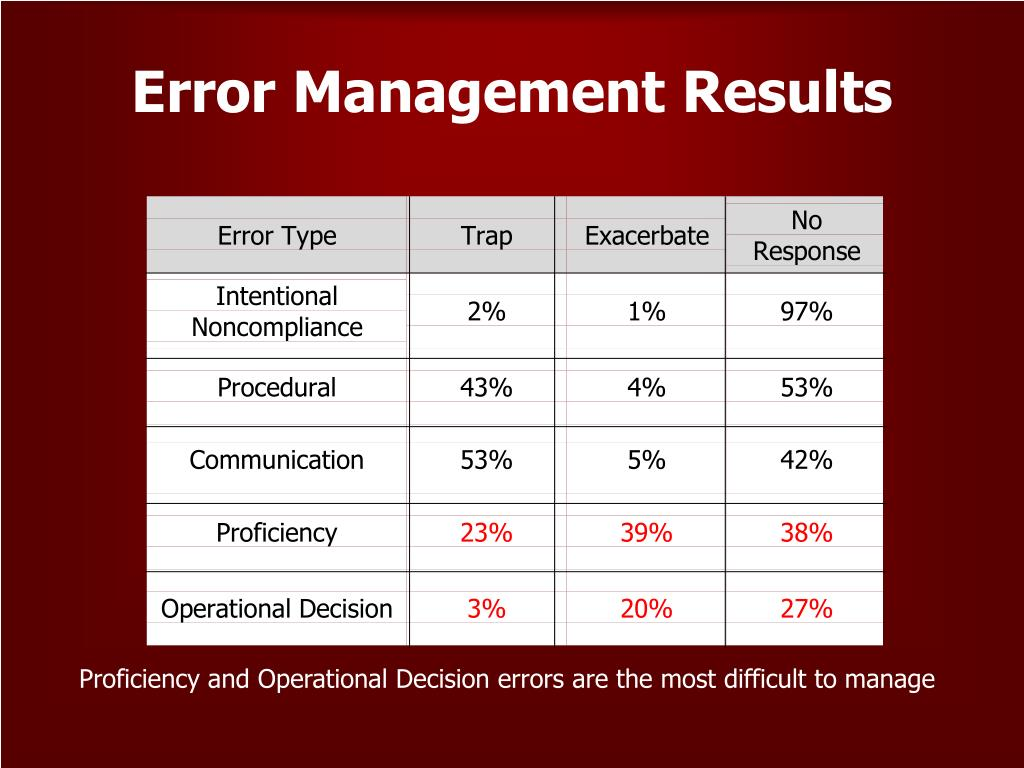 Proficiency and Operational Decision errors are the most difficult to manage