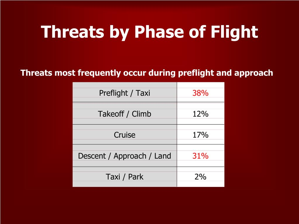 Threats by Phase of Flight
