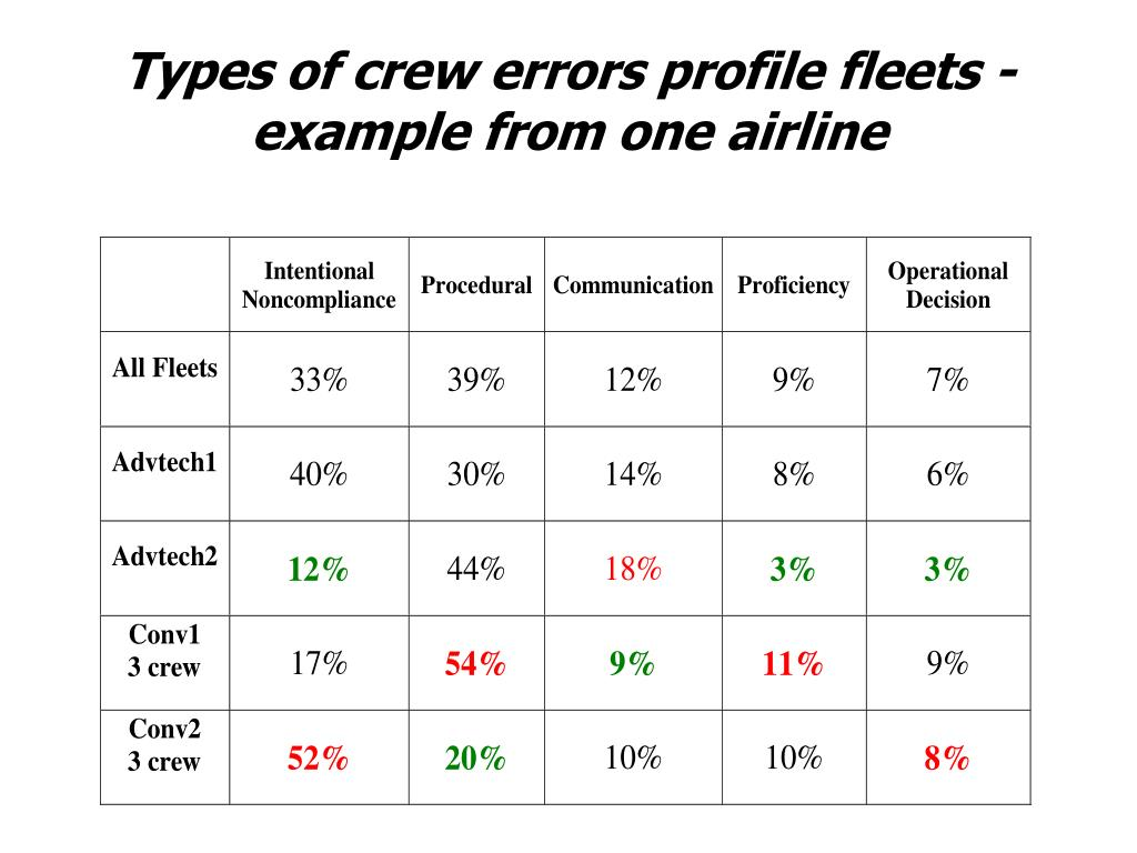 Types of crew errors profile fleets - example from one airline