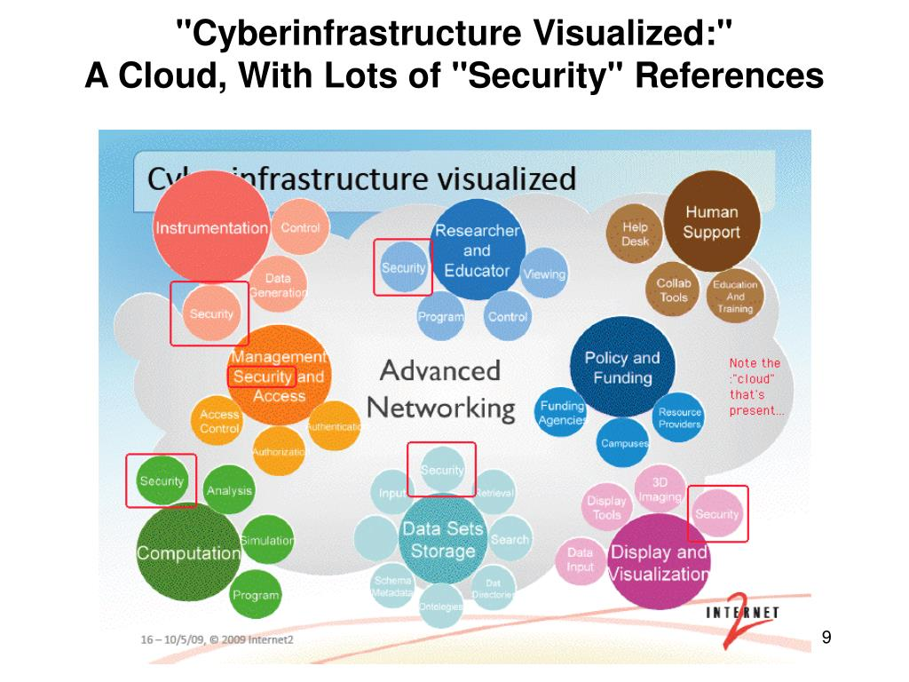 """Cyberinfrastructure Visualized:"""
