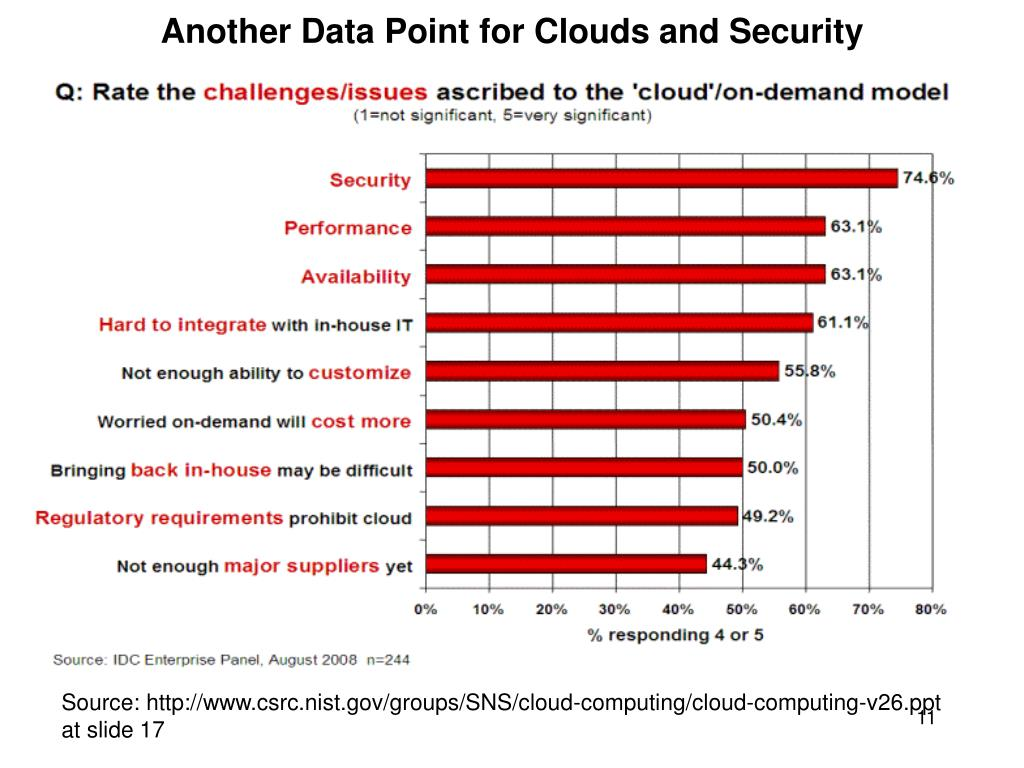Another Data Point for Clouds and Security