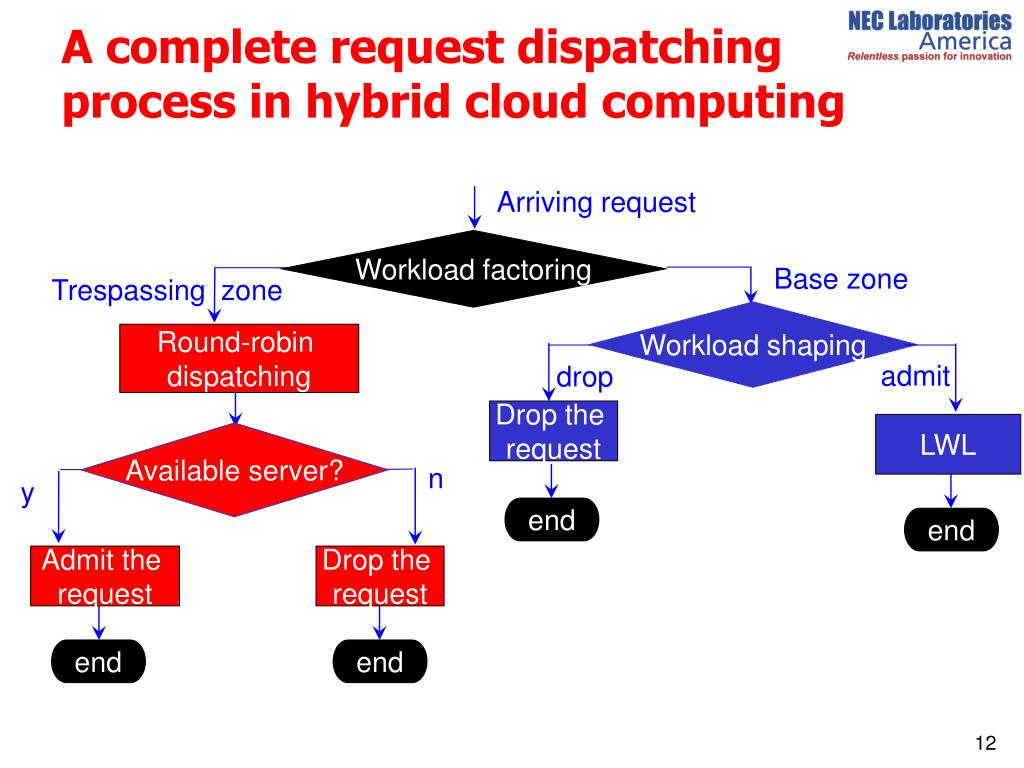 A complete request dispatching process in hybrid cloud computing