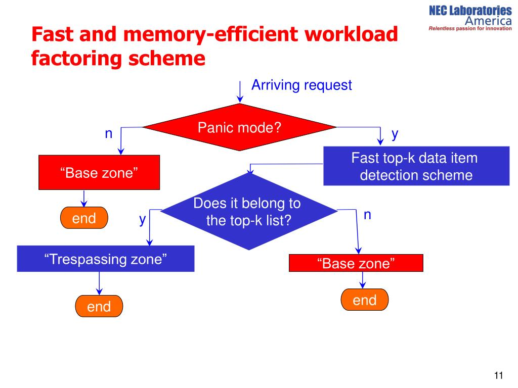Fast and memory-efficient workload factoring scheme