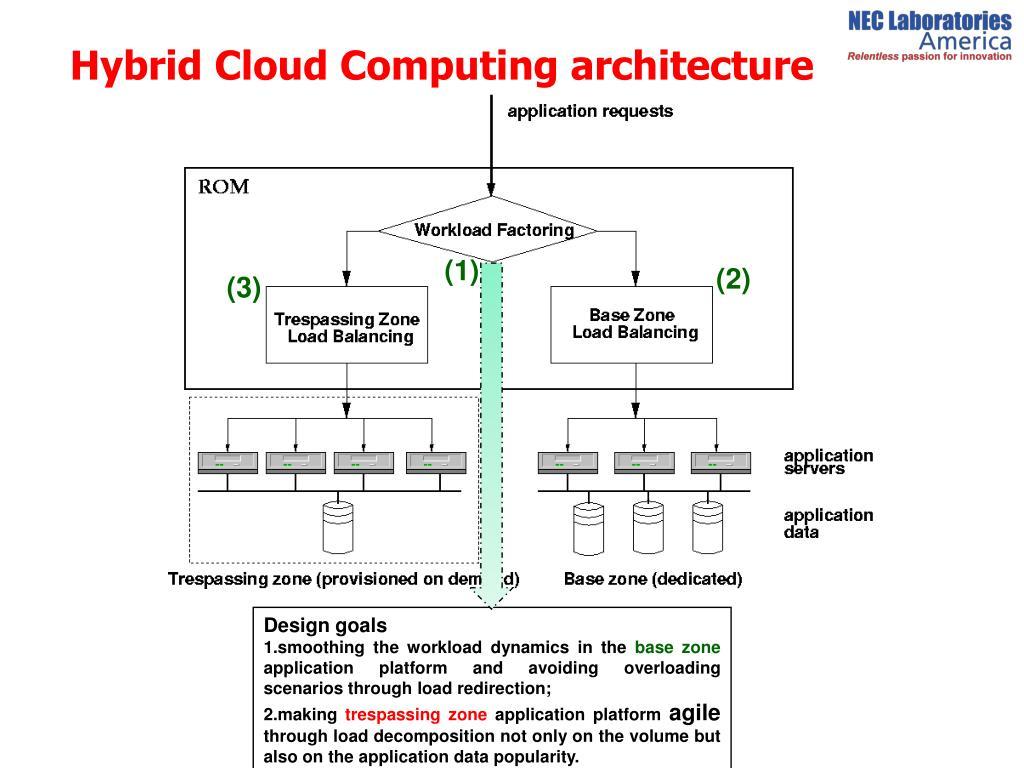 Hybrid Cloud Computing architecture