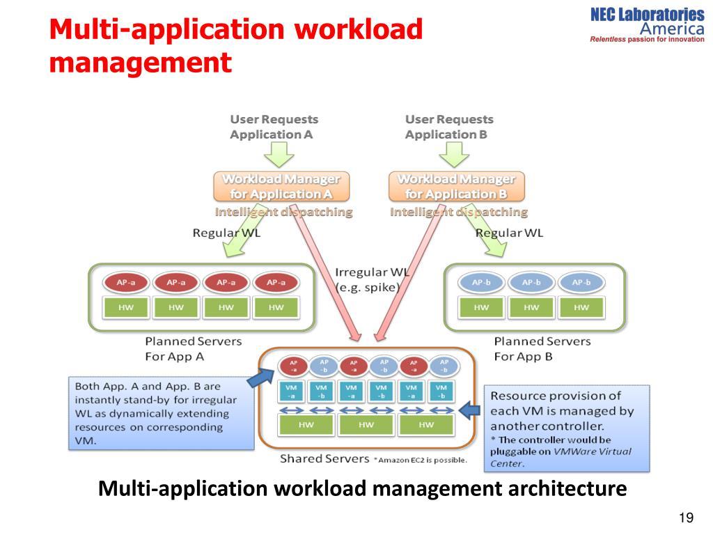 Multi-application workload management