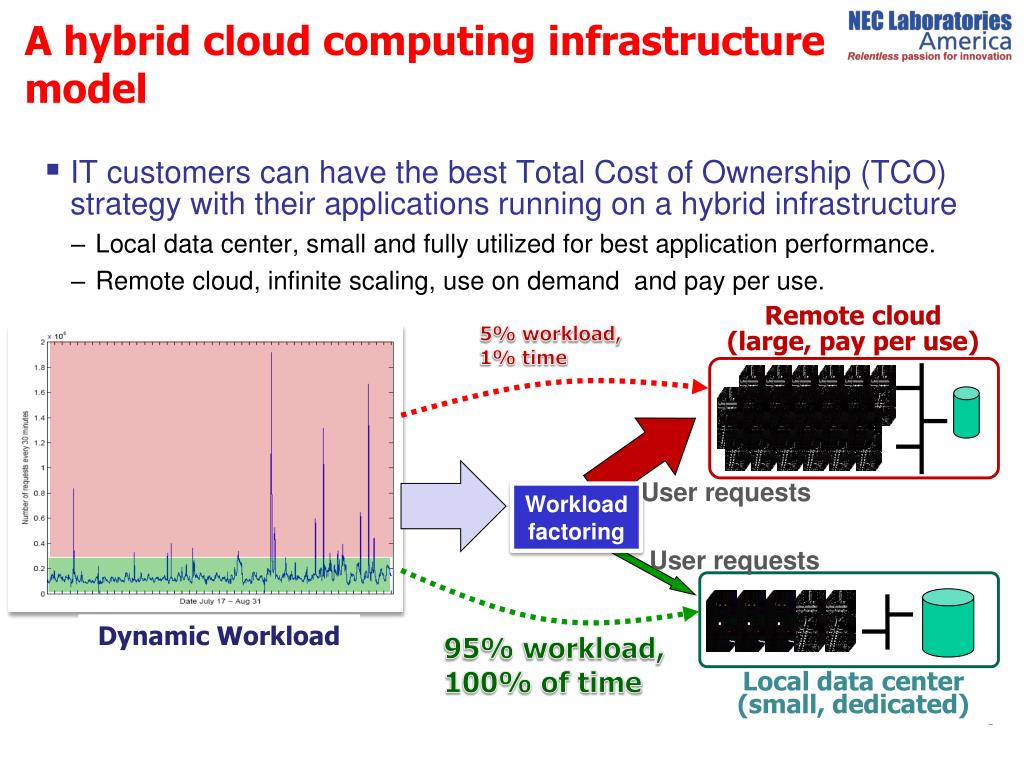 IT customers can have the best Total Cost of Ownership (TCO) strategy with their applications running on a hybrid infrastructure