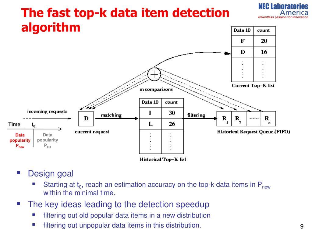 The fast top-k data item detection algorithm