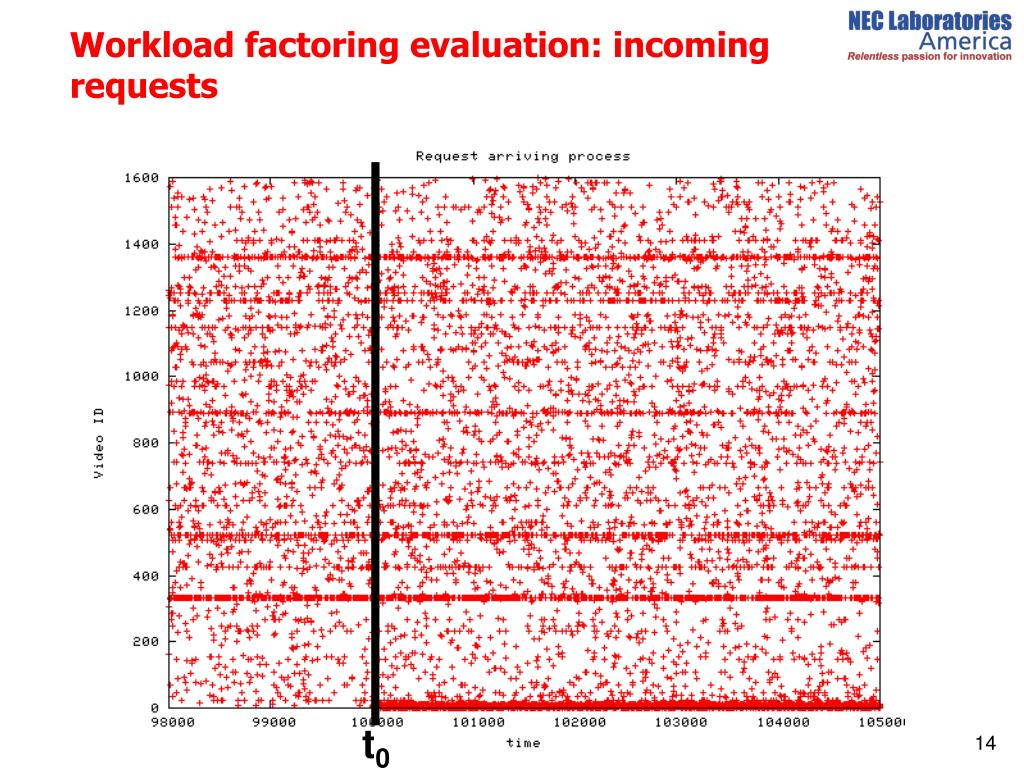 Workload factoring evaluation: incoming requests