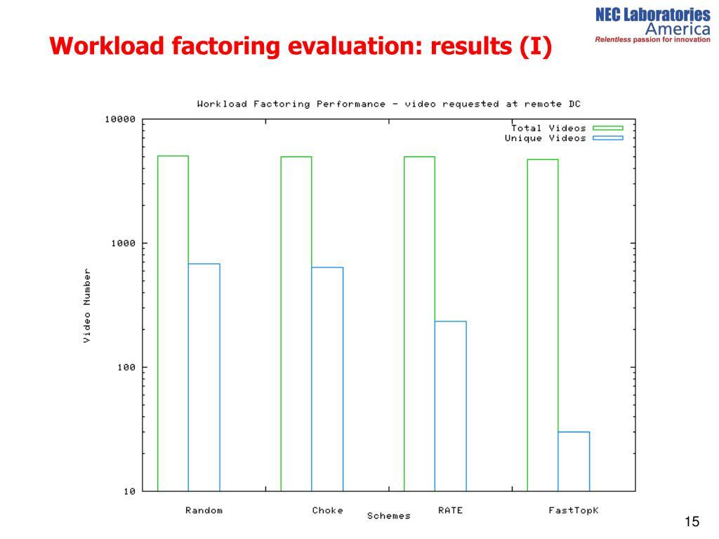 Workload factoring evaluation: results (I)