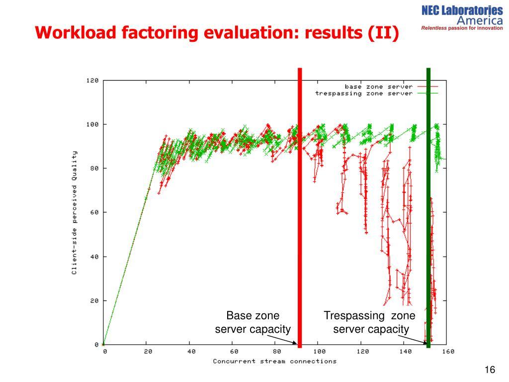 Workload factoring evaluation: results (II)