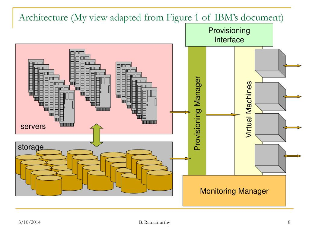 Architecture (My view adapted from Figure 1 of IBM's document)