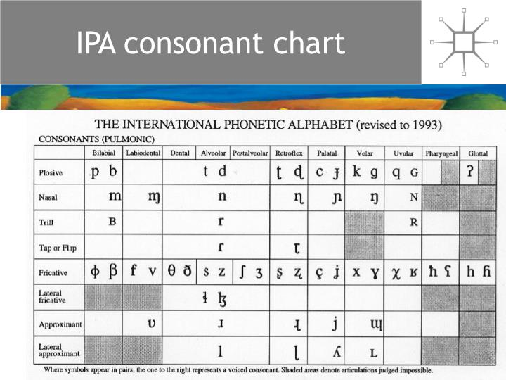 IPA consonant chart