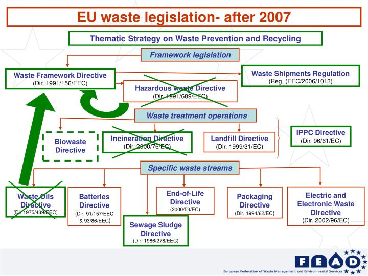 EU waste legislation- after 2007