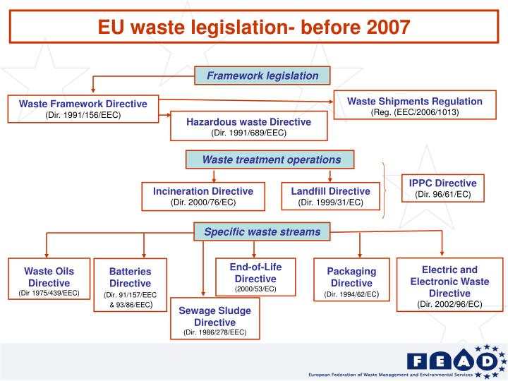 EU waste legislation- before 2007