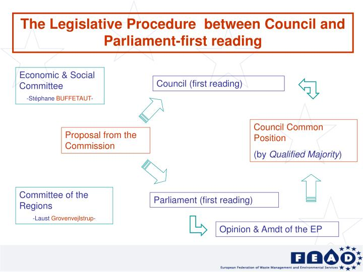 The Legislative Procedure  between Council and Parliament-first reading