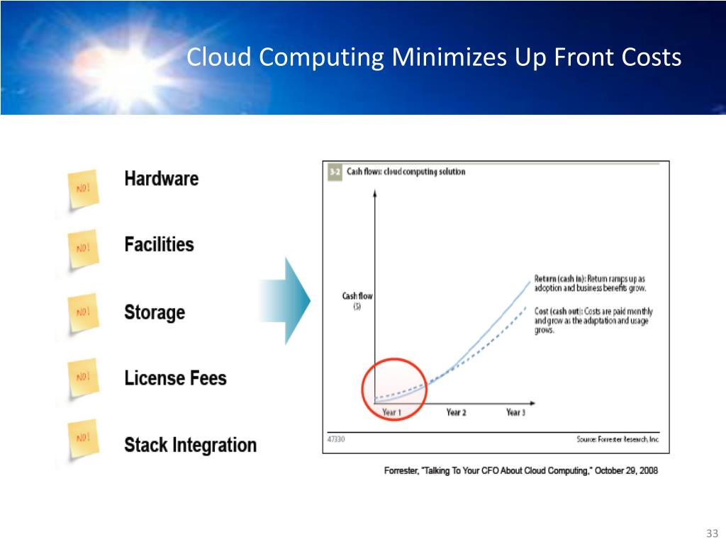 Cloud Computing Minimizes Up Front Costs