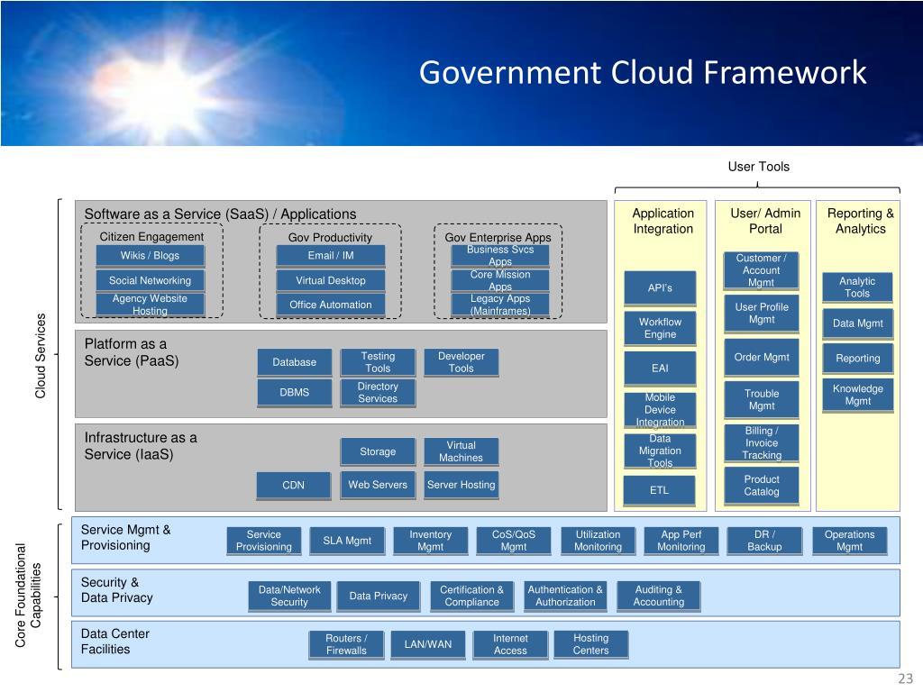 Government Cloud Framework