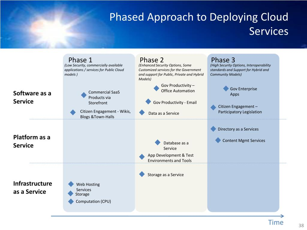 Phased Approach to Deploying Cloud Services