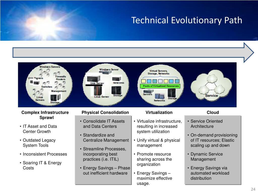 Technical Evolutionary Path