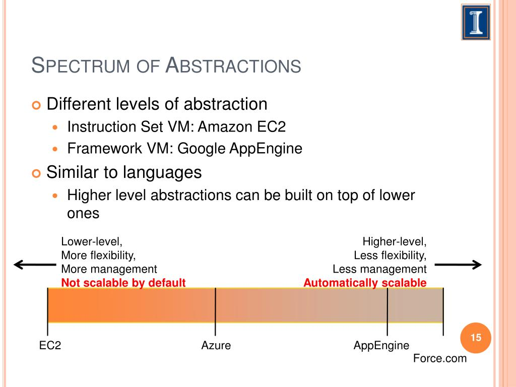 Spectrum of Abstractions