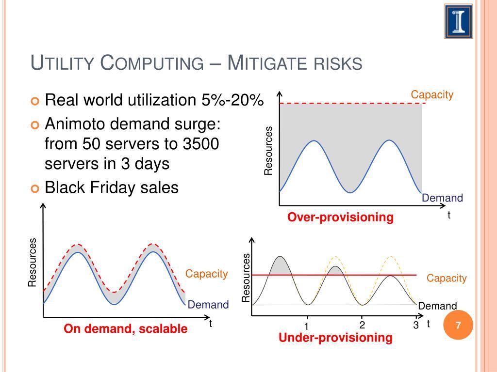 Utility Computing – Mitigate risks