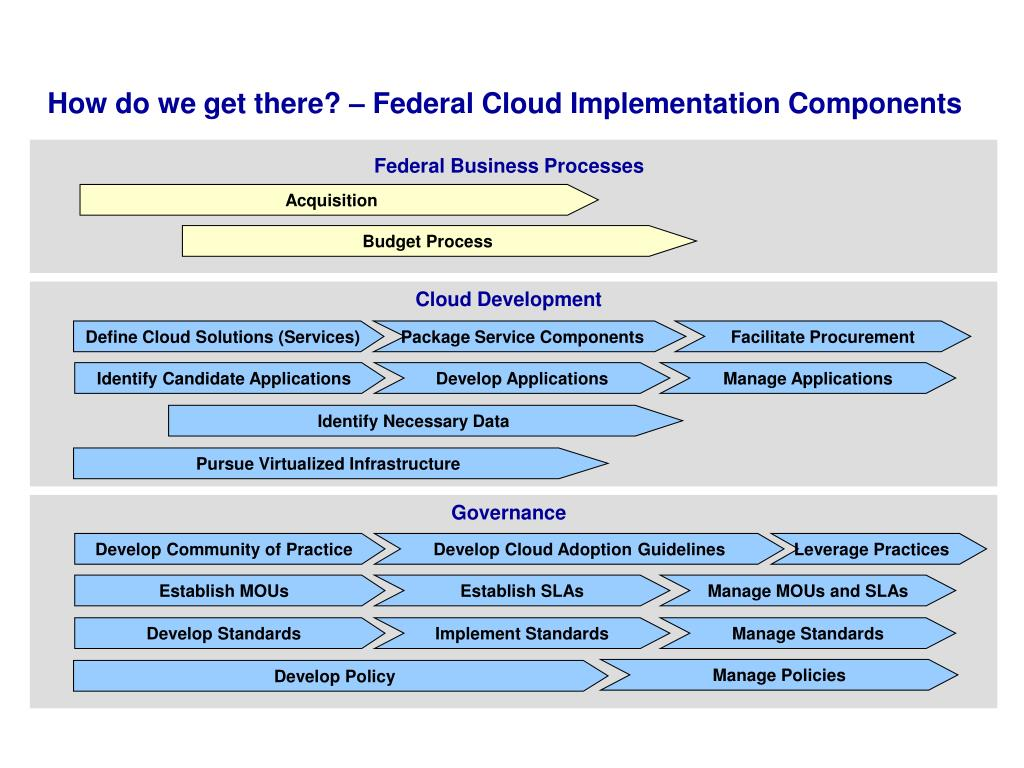How do we get there? – Federal Cloud Implementation Components