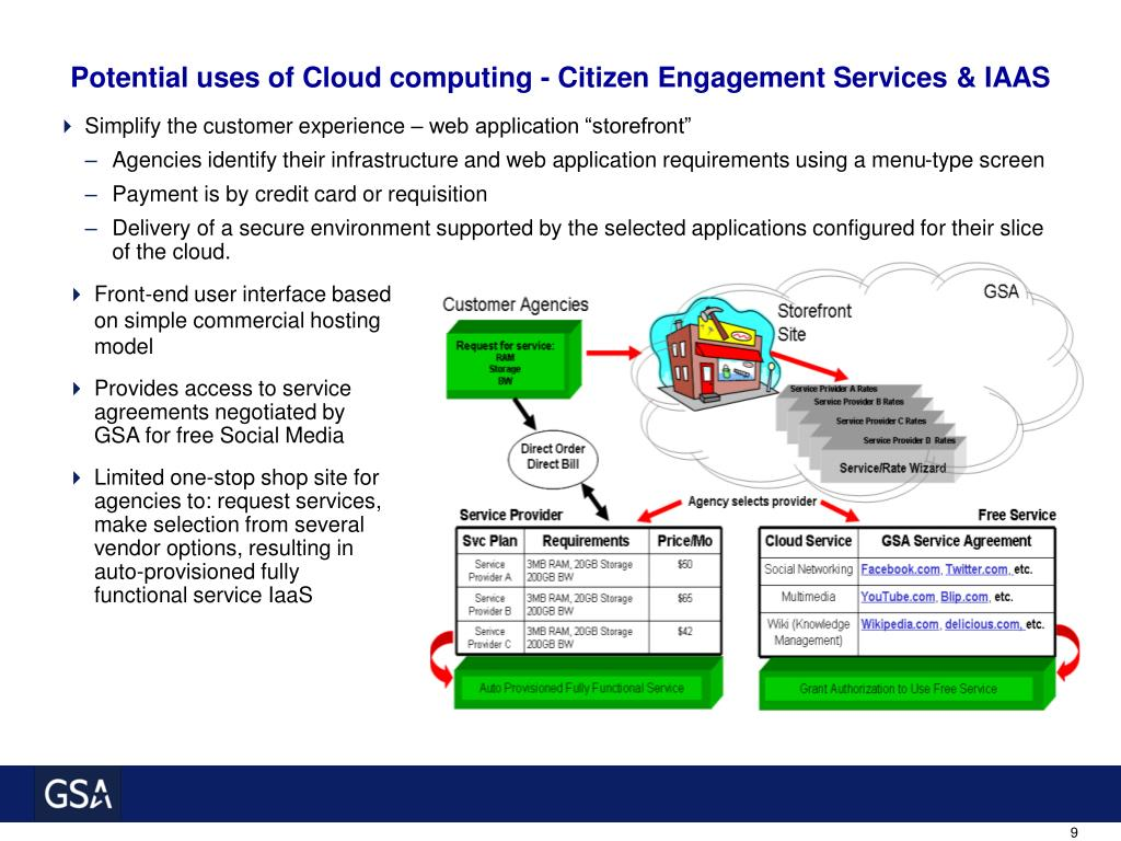 Potential uses of Cloud computing - Citizen Engagement Services & IAAS