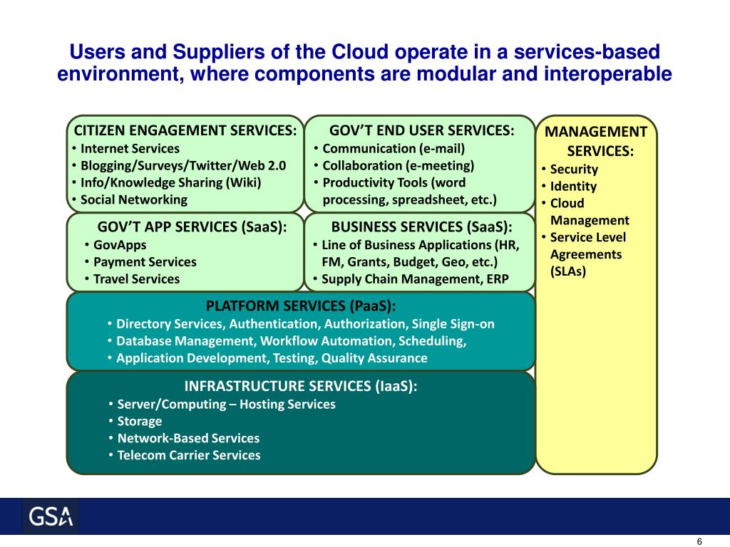 Users and Suppliers of the Cloud operate in a services-based environment, where components are modular and interoperable