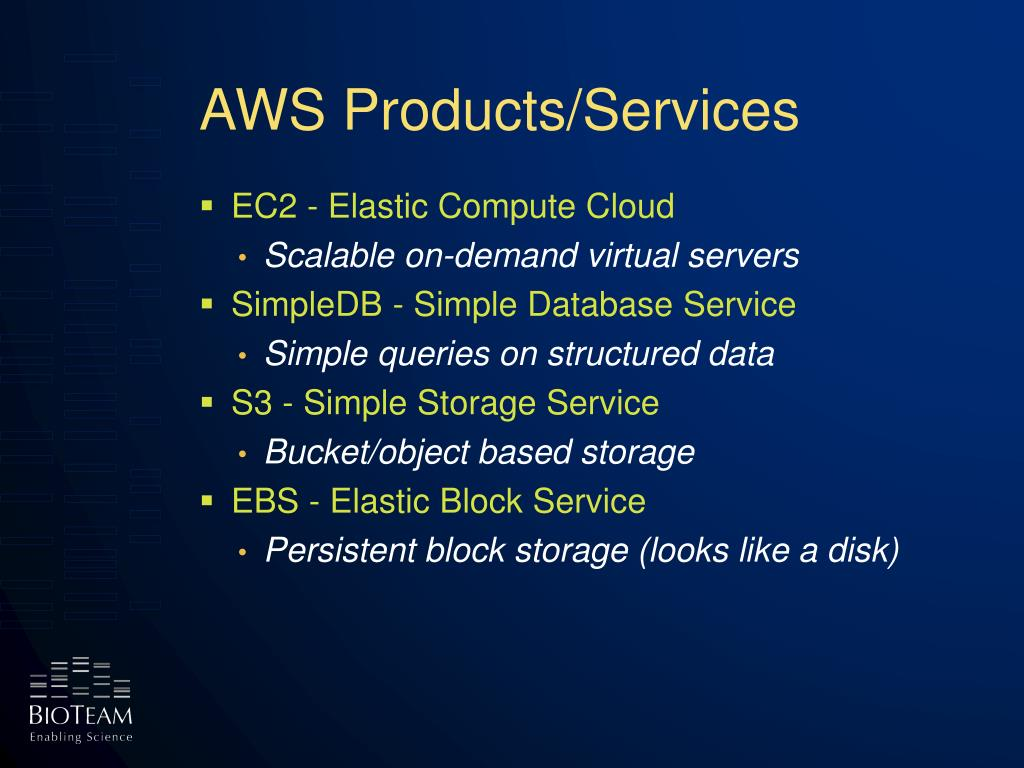 AWS Products/Services