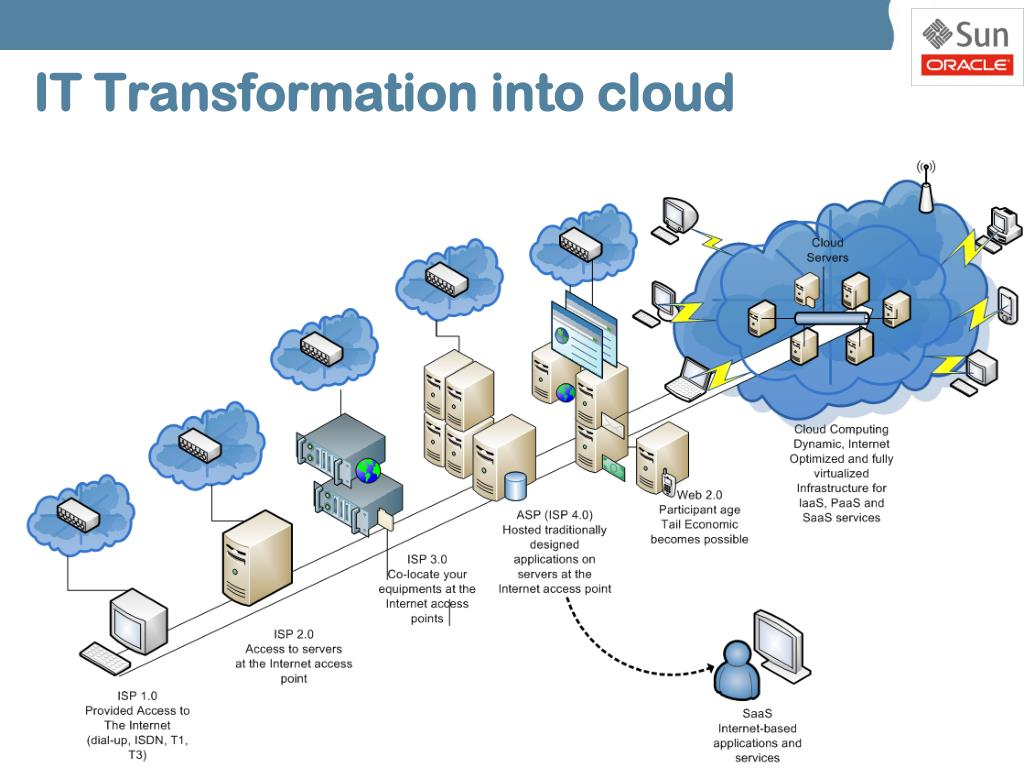 IT Transformation into cloud
