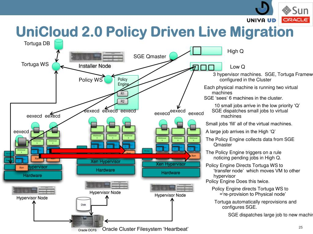 UniCloud 2.0 Policy Driven Live Migration