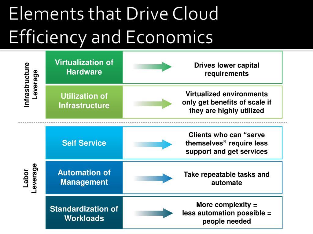 Elements that Drive Cloud Efficiency and Economics