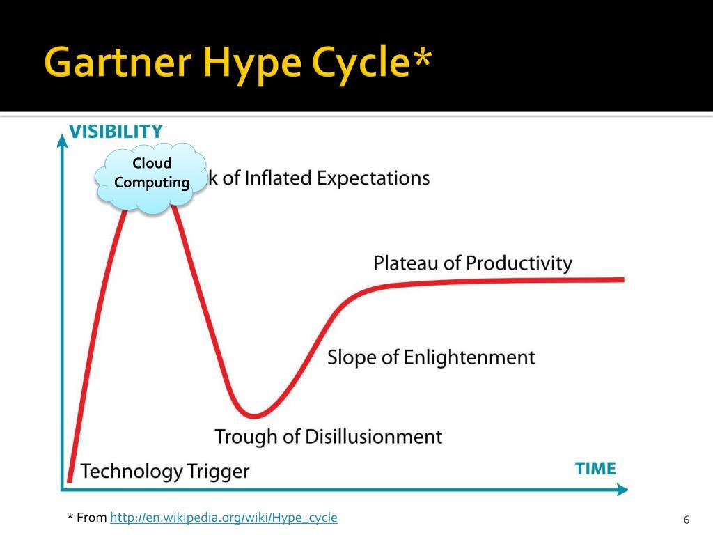 Gartner Hype Cycle*