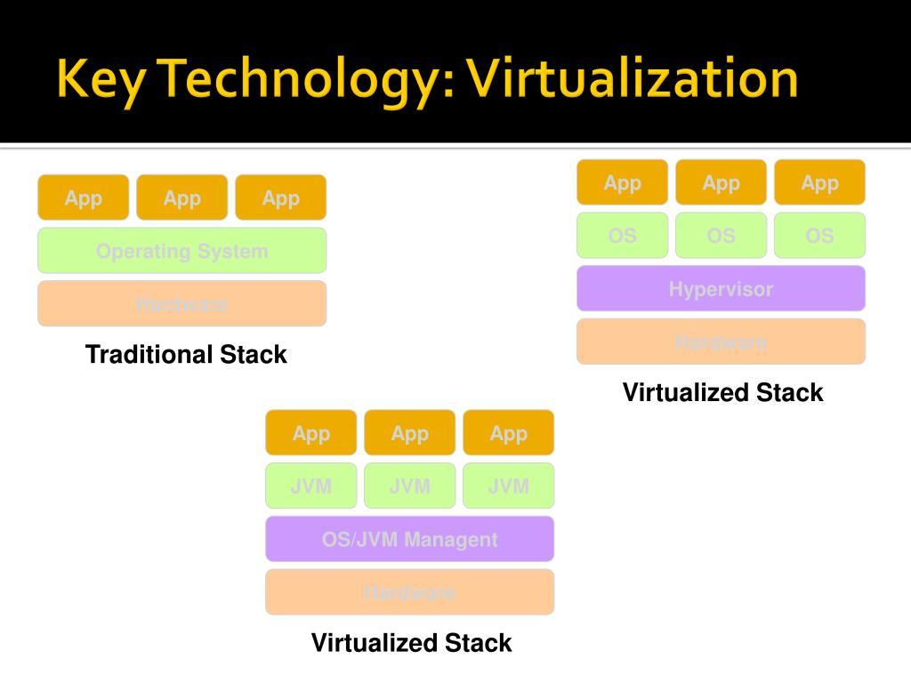Key Technology: Virtualization