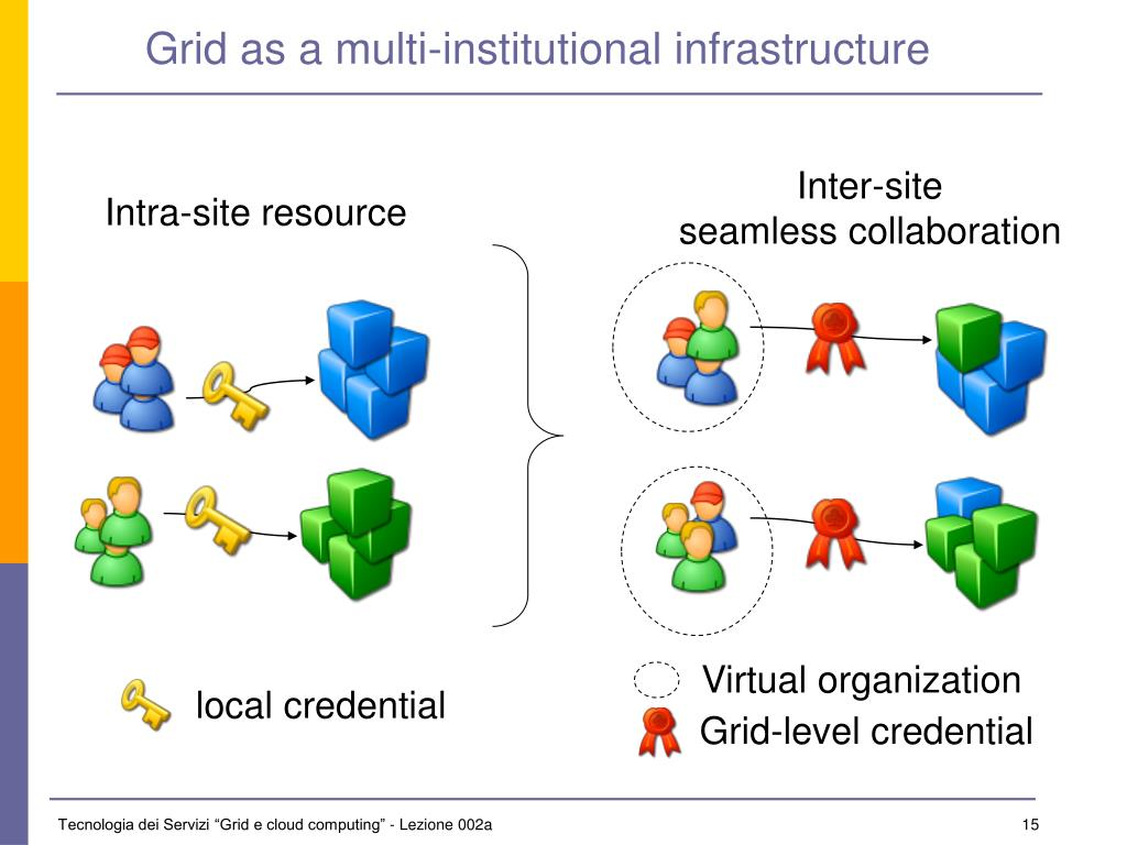 Grid as a multi-institutional infrastructure