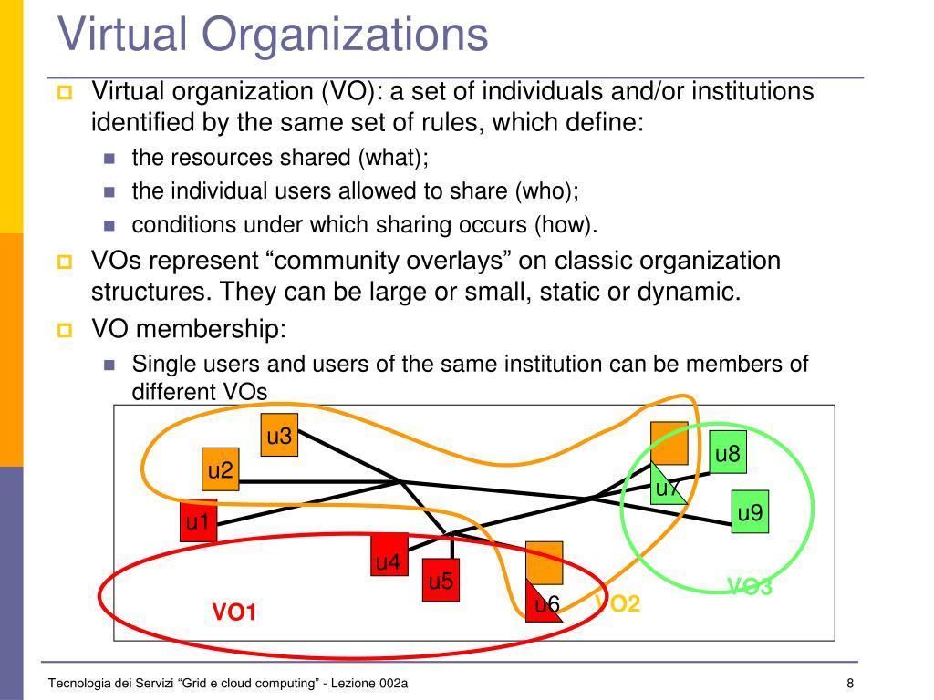 Virtual Organizations