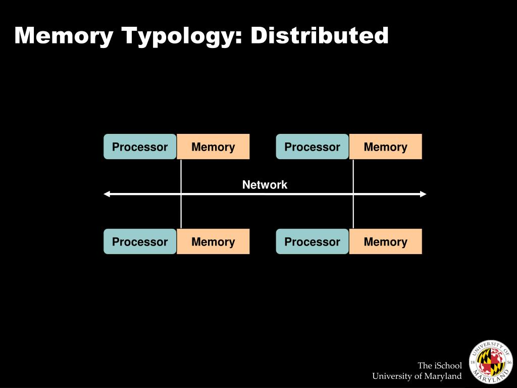 Memory Typology: Distributed