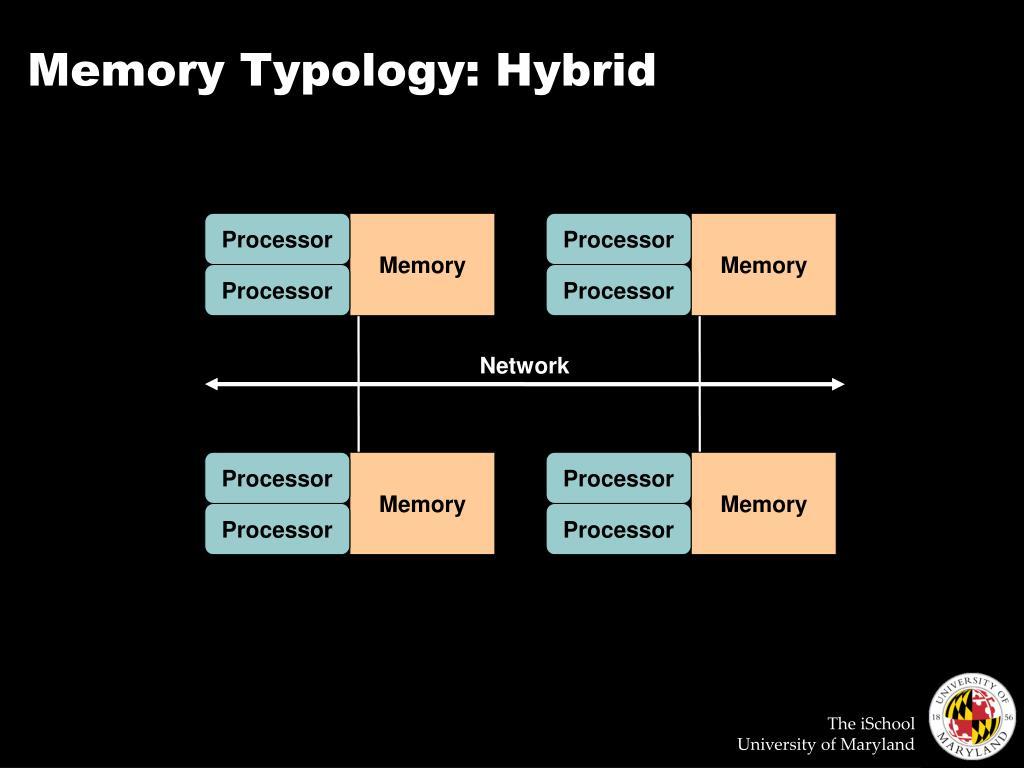 Memory Typology: Hybrid