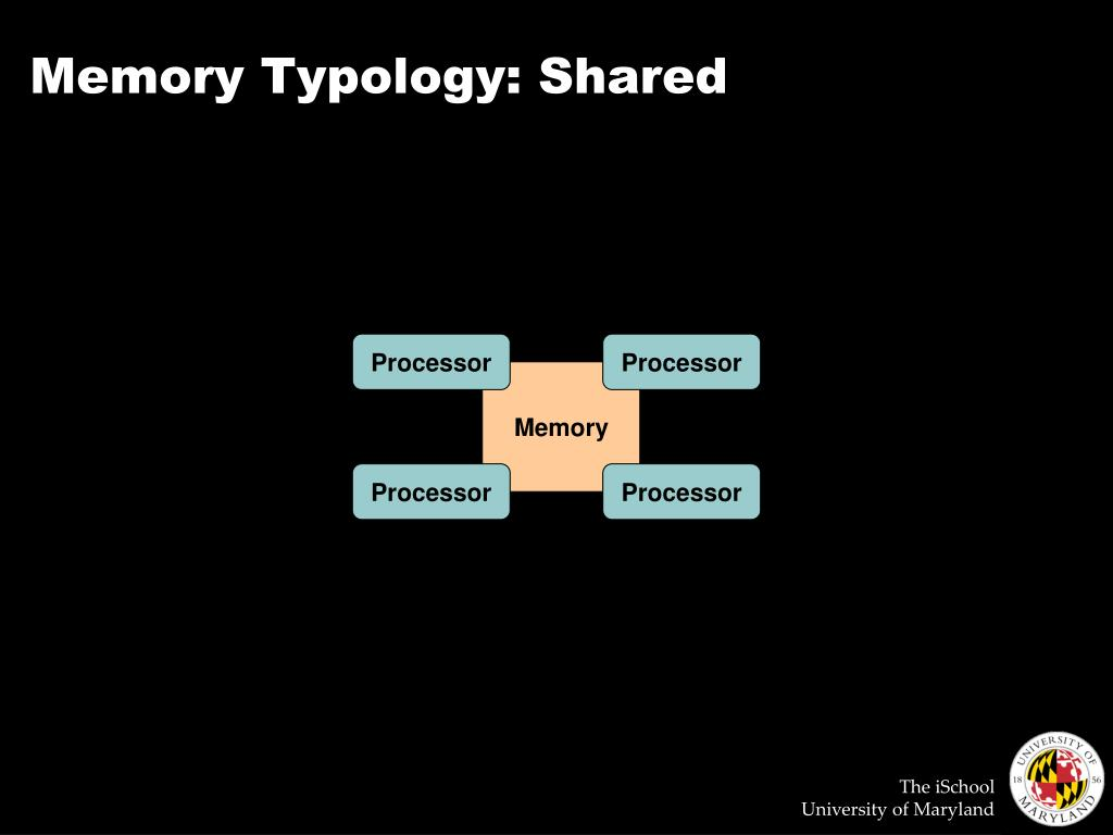 Memory Typology: Shared