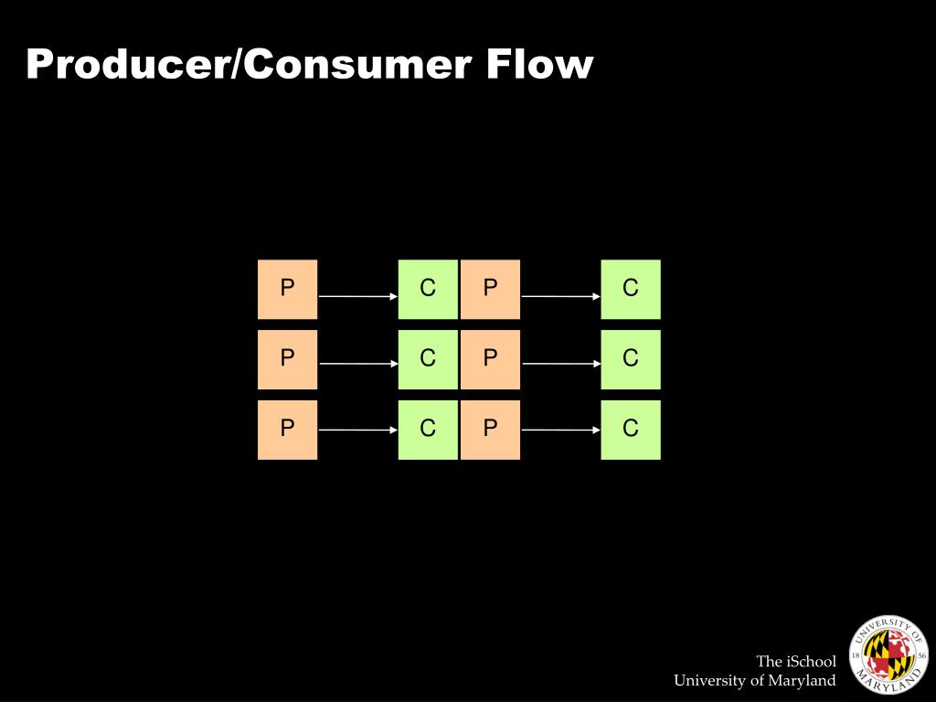 Producer/Consumer Flow