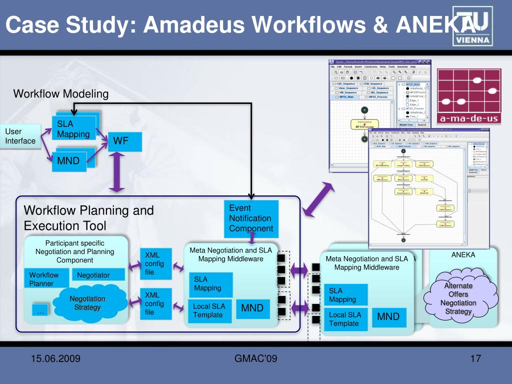 Case Study: Amadeus Workflows & ANEKA