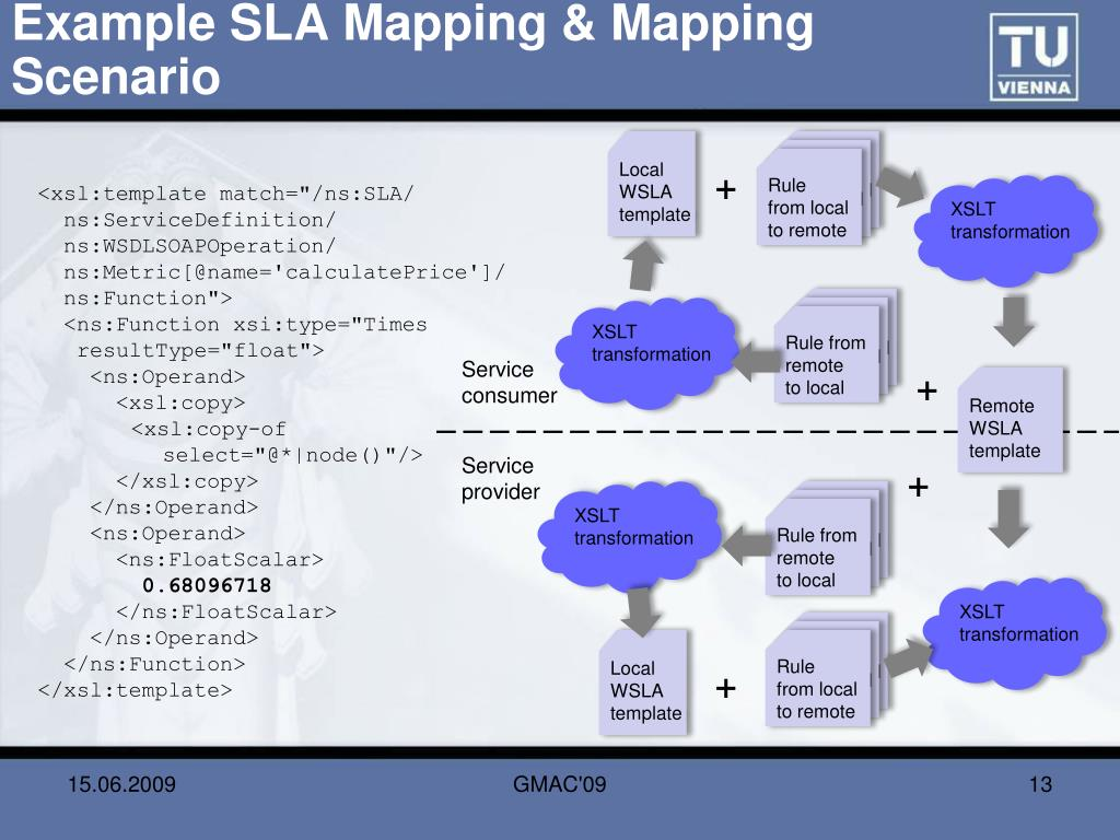 Example SLA Mapping & Mapping