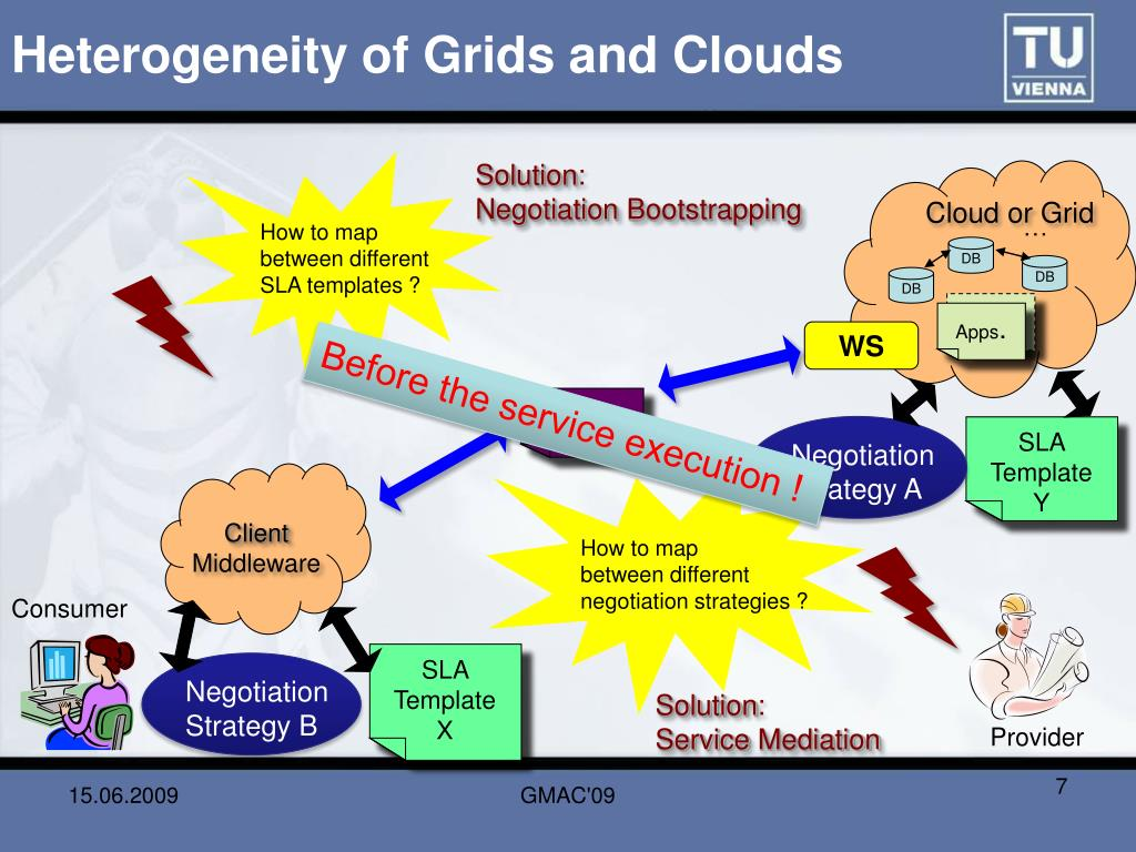 Heterogeneity of Grids and Clouds