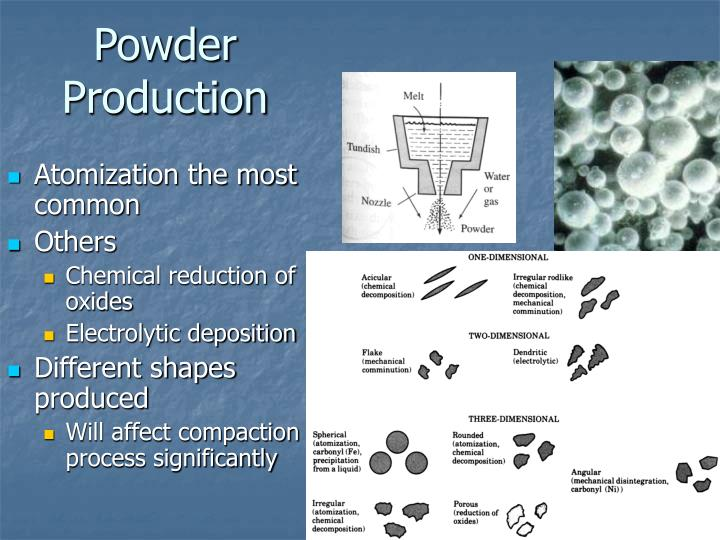 Powder Production