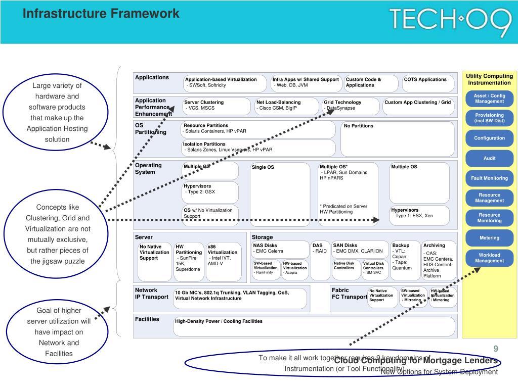 Infrastructure Framework
