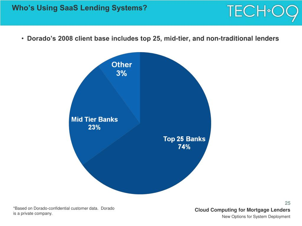 Who's Using SaaS Lending Systems?
