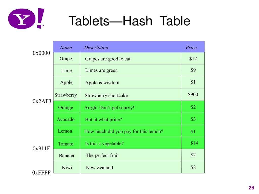 Tablets—Hash  Table
