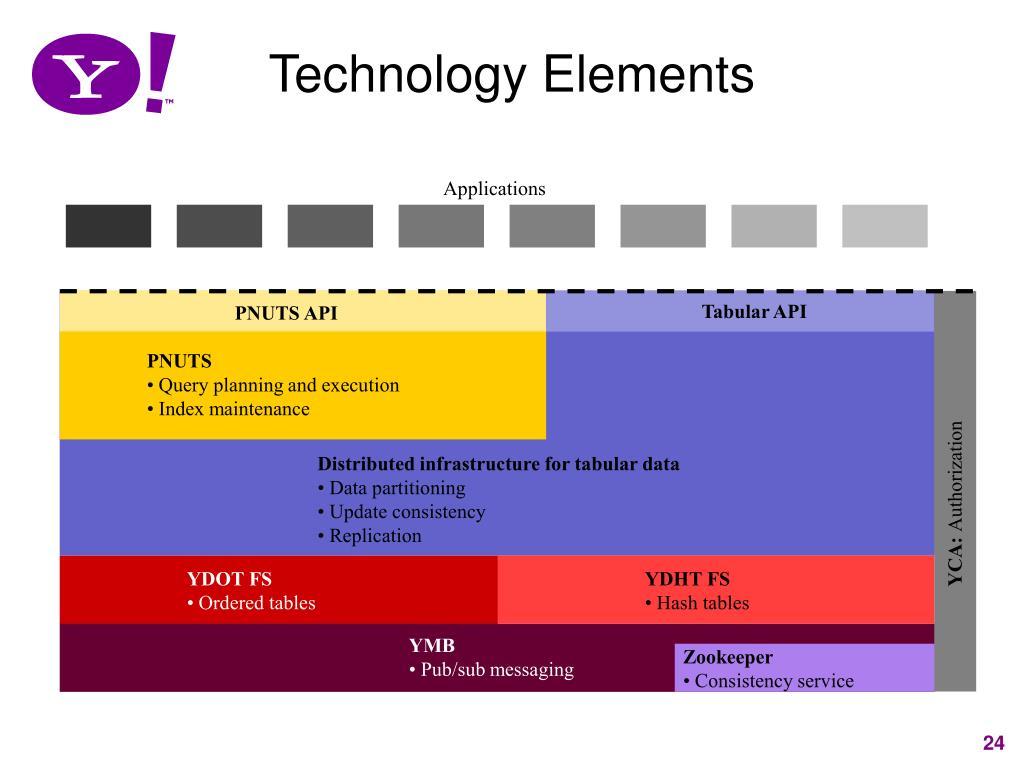 Technology Elements