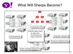 what will sherpa become